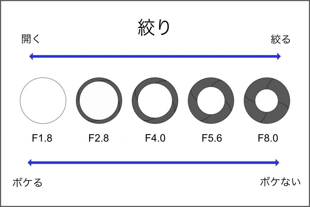 91ade64180f91d8aed8abfd46e5ed307 1024x683 - 絞り優先モード(Aモード)を使いこなそう~デジタル一眼カメラのススメ~