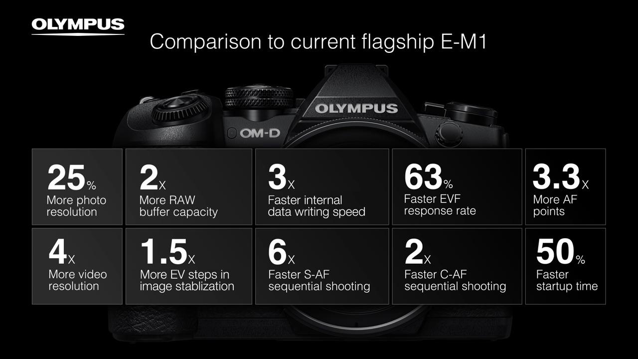 e-m1mark%e2%85%a1-performance