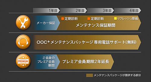 nr161205oocplus 02 - E-M1 Mark Ⅱの発売日決定&専用メンテナンスパッケージが発売されます
