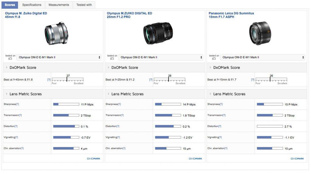 1 1024x574 - DXOMARKにM.ZUIKO DIGITAL ED 25mm F1.2 PROレンズのスコアが掲載されました