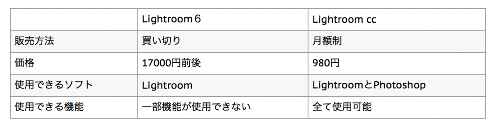 e66c597b5825842bc15595bc0864dcaf 1024x273 - Lightroomがリニューアル、Lightroom CCとLightroom Classic CCの違いについて解説