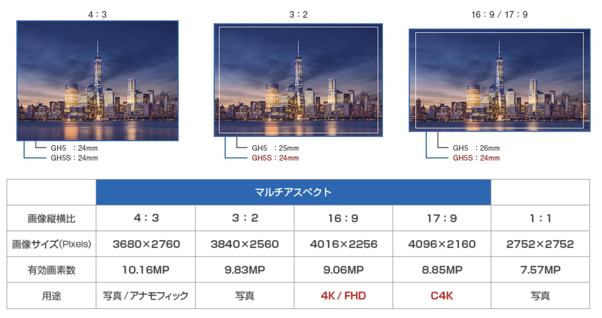 81e7b87de4bf76baf7b4d518352c88c5 - GH5SとGH5のスペックを比較してみました