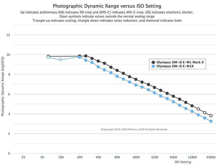DR 1 - E-M1XはE-M1 Mark Ⅱよりもダイナミックレンジが低下している?