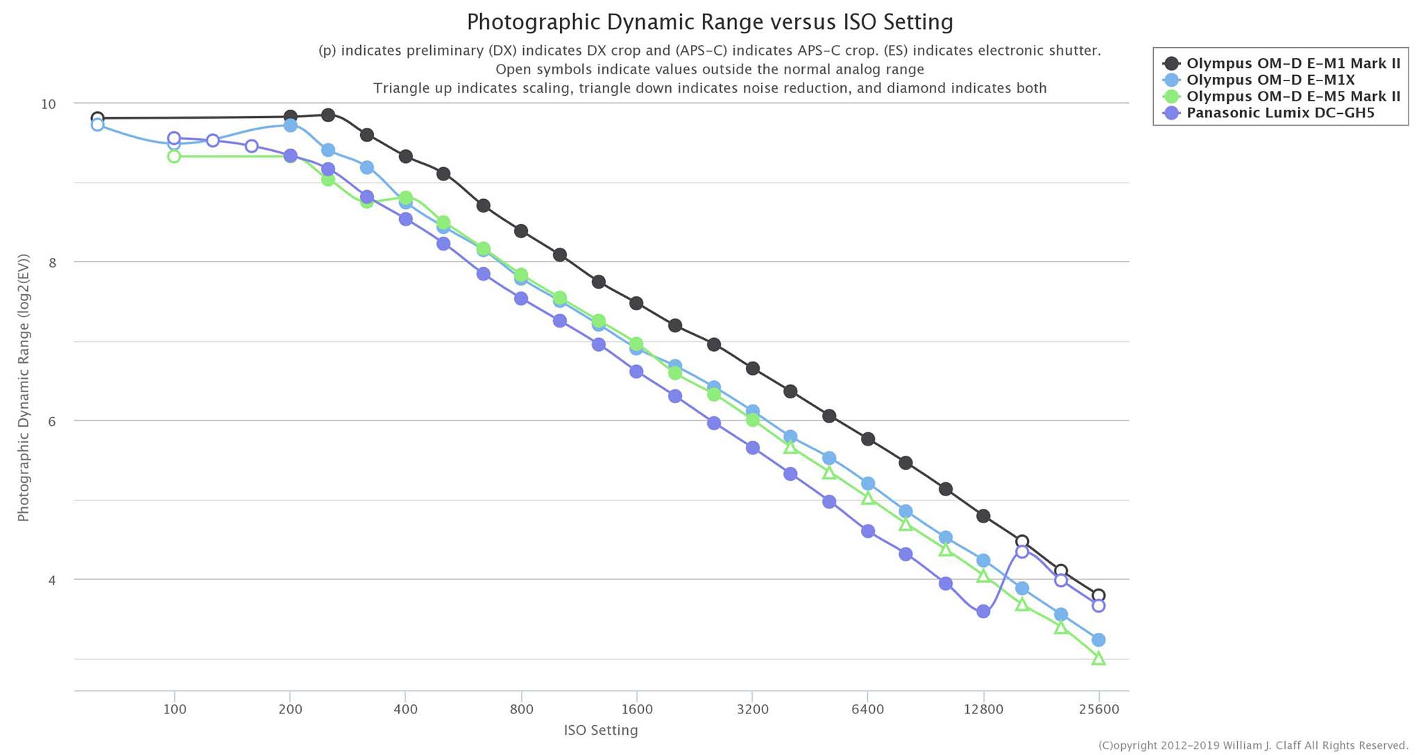 Olympus E M1 Mark II has a better dynamic range than the top of the line E M1X - E-M1XはE-M1markⅡよりもダイナミックレンジが低下している?