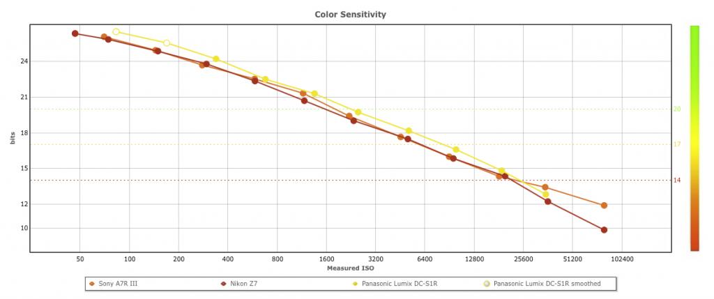 S1R CS 1024x429 - DXOMARKにパナソニック S1Rのセンサースコアが掲載されました