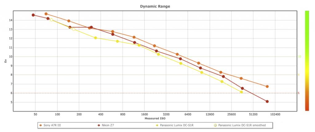 S1R DR 1024x430 - DXOMARKにパナソニック S1Rのセンサースコアが掲載されました