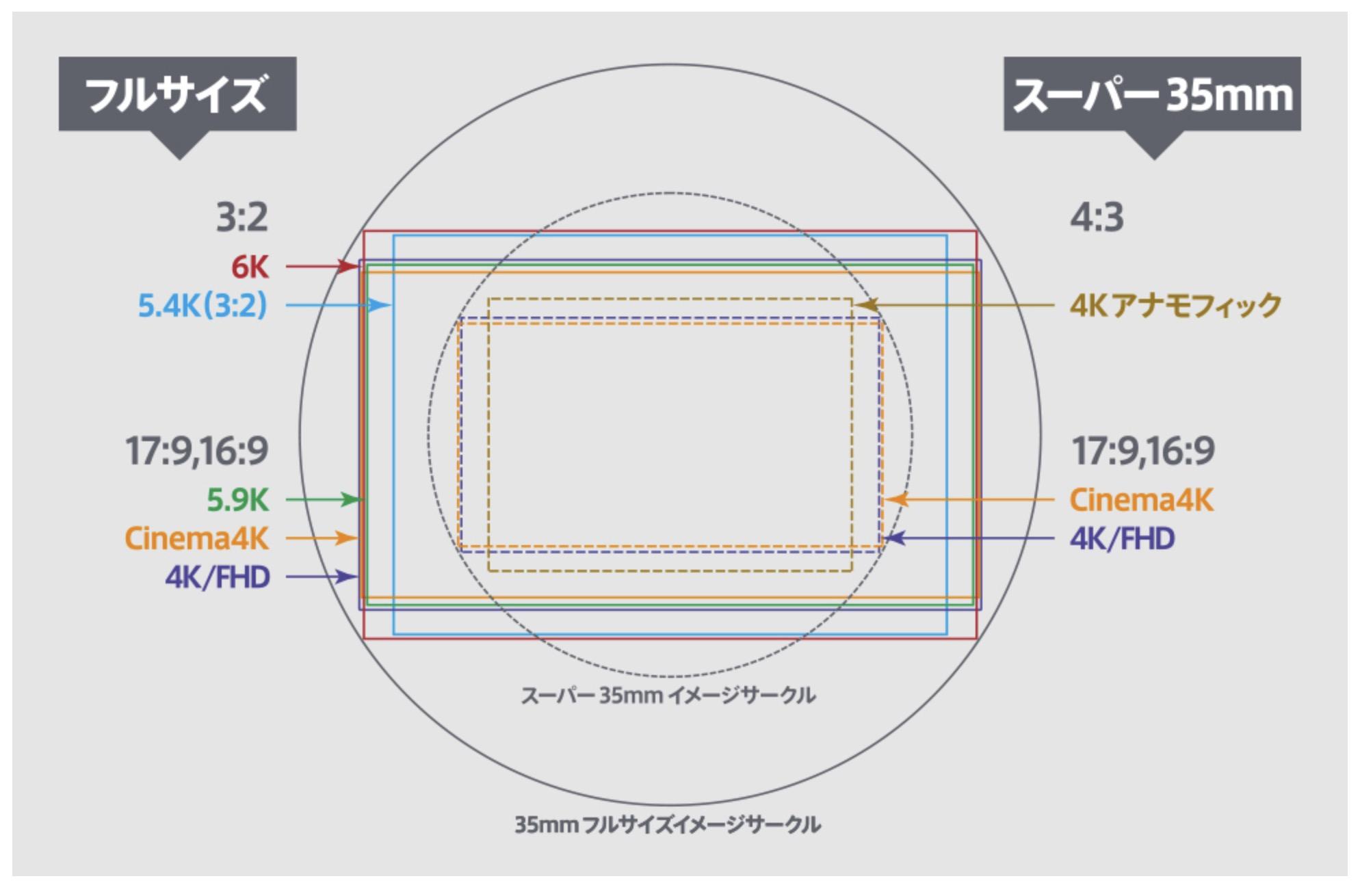 6206b284eda3aaa780f3327838ef1010 - パナソニック S1HとS1とS2Rを比較してみました