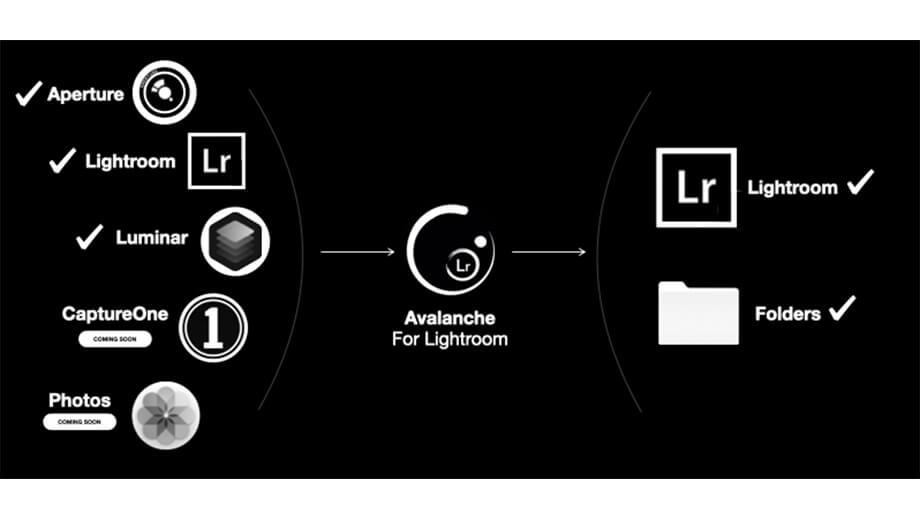 Avalanche1 - カタログ移動アプリ「Avalanche」レビュー|Luminar・Lightroom対応